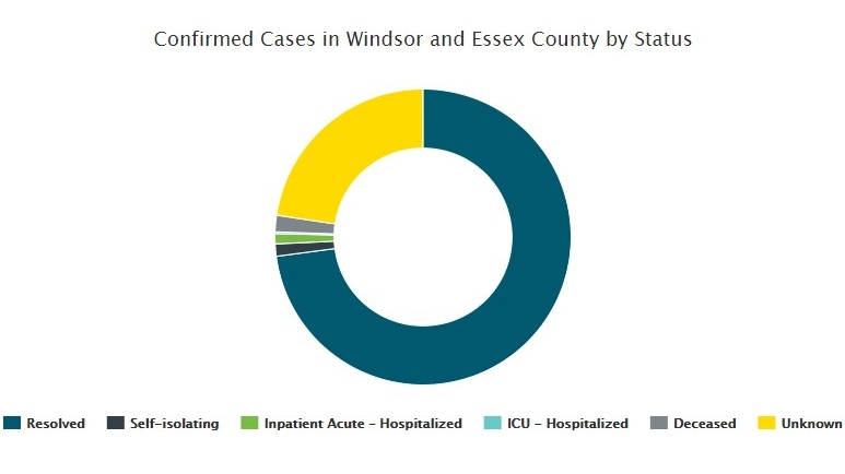COVID-19 cases in Windsor-Essex