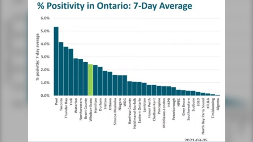 Positivity rates in Ontario
